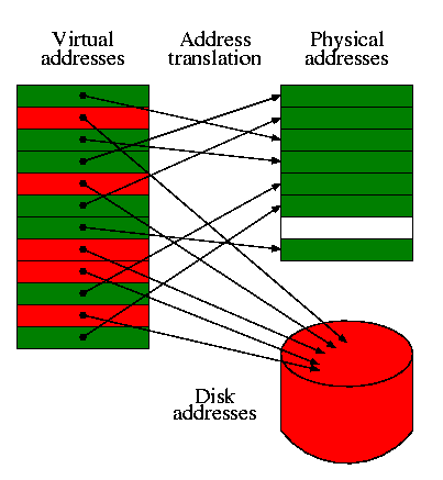 describe extensively how the virtual memory works